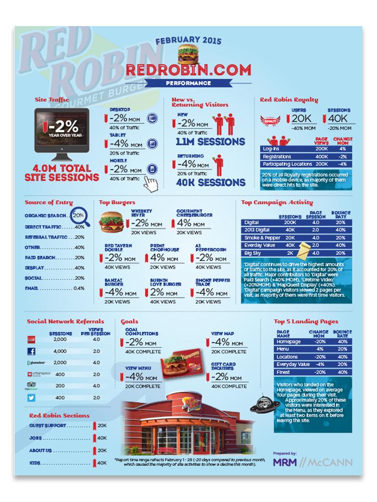 RedRobin_Infographic