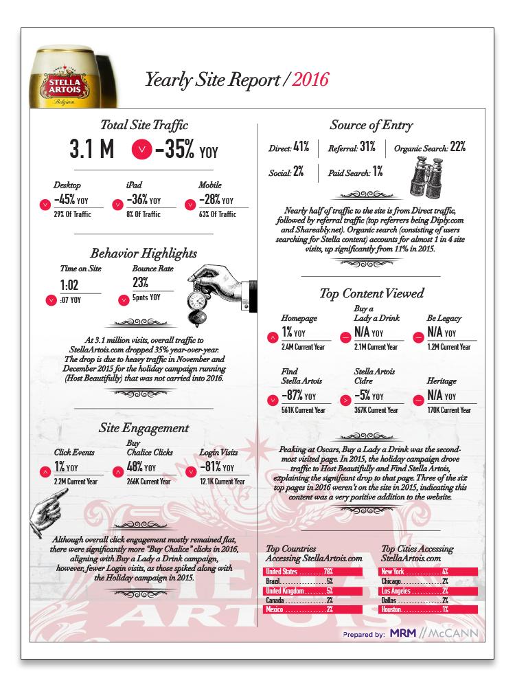 Stella_Infographic